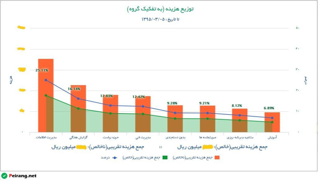تصویر 2: نمودار قیمت تمام شده پیرنگ
